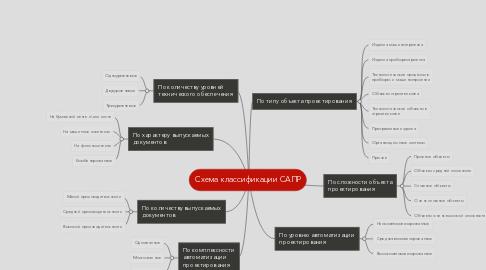Mind Map: Схема классификации САПР