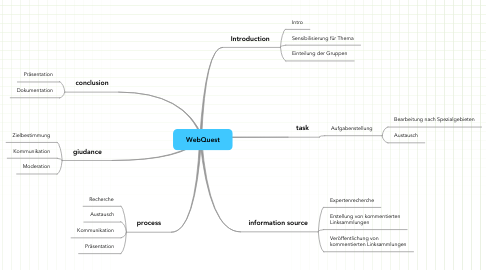 Mind Map: WebQuest