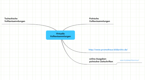 Mind Map: Virtuelle Volltextsammlungen