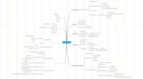Mind Map: Performance