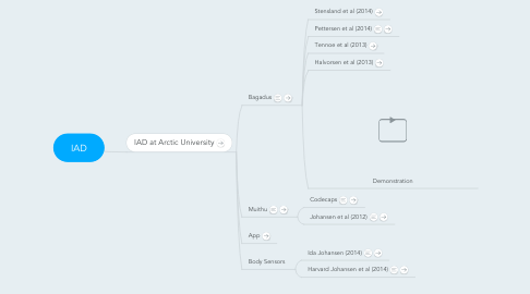 Mind Map: IAD