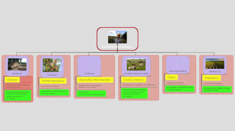 Mind Map: Landbouwlandschappen