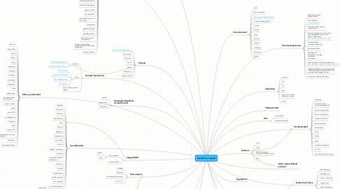 Mind Map: Kevad-Suvi targetid