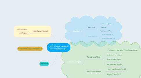 Mind Map: เทคโนโลยีสารสนเทศ และการสื่อสาร ม.2