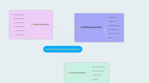 Mind Map: เทคโลโนยีสารสนเทศและการสื่อสาร3