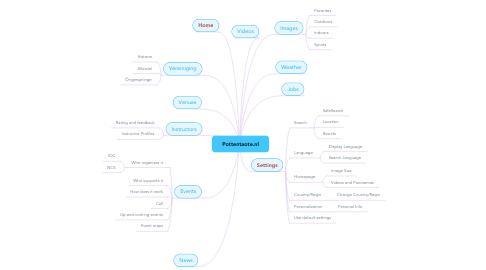 Mind Map: www.VeryFit.com's