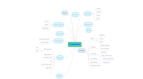 Mind Map: Pottentaote.nl