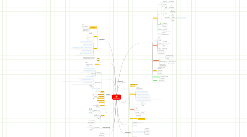 Mind Map: Summer 2010 Projects
