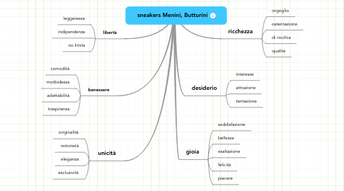 Mind Map: sneakers Menini, Butturini