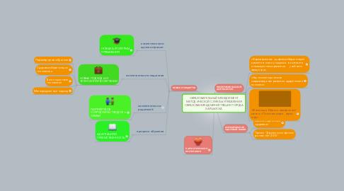 Mind Map: ОБРАЗОВАТЕЛЬНЫЙ МЕНЕДЖМЕНТ МЕТОДИЧЕСКОЙ СЛУЖБЫ УПРАВЛЕНИЯ ОБРАЗОВАНИЯ АДМИНИСТРАЦИИ ГОРОДА ХАРЦЫЗСКА