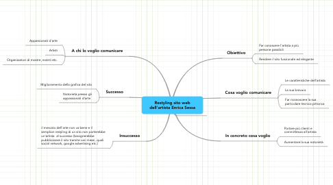 Mind Map: Restyling sito web dell'artista Enrica Sessa