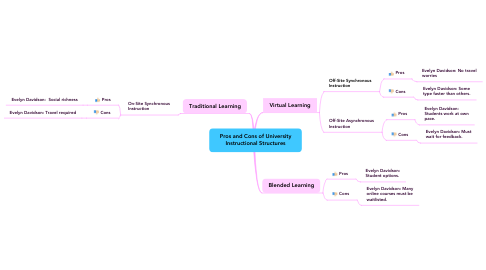 Mind Map: Pros and Cons of University