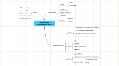 Mind Map: Weather Effects Conceptual Development