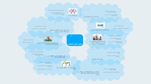 Mind Map: طرق تطوير التعليم