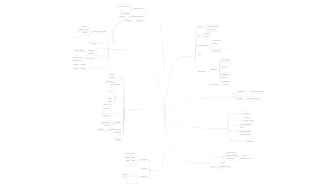 Mind Map: TRANSAKTIONSANALYSE