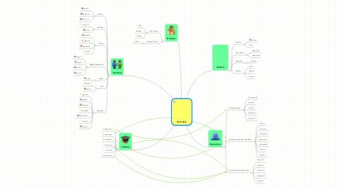 Mind Map: Kontakty
