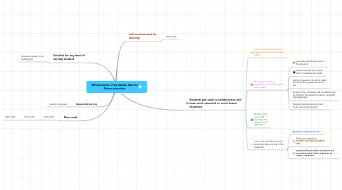 Mind Map: Effectiveness of simulation labs for