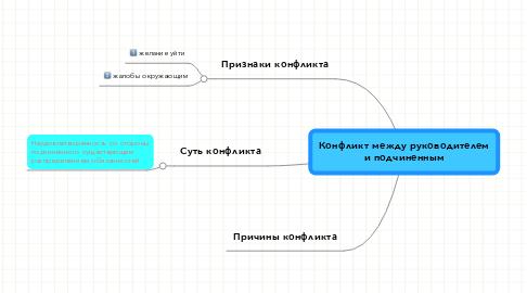Mind Map: Конфликт между руководителеми подчиненным