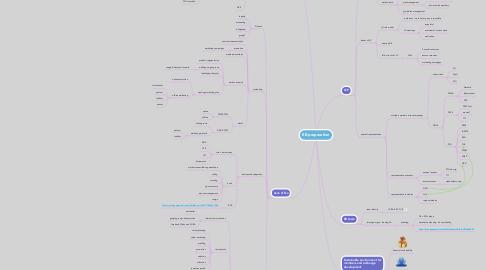 Mind Map: EB preparation