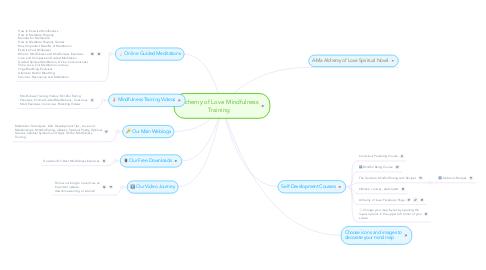 Mind Map: Alchemy of Love Mindfulness Training