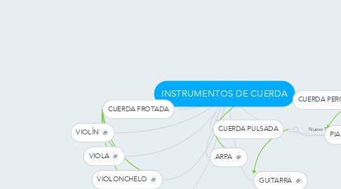 Mind Map: INSTRUMENTOS DE CUERDA