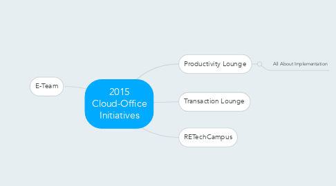 Mind Map: 2015 Cloud-Office Initiatives