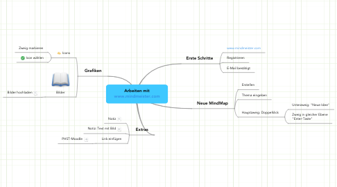 Mind Map: Arbeiten mit www.mindmeister.com