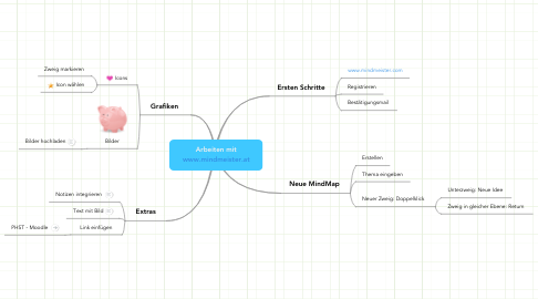 Mind Map: Arbeiten mit www.mindmeister.at
