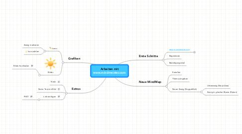 Mind Map: Arbeiten mitwww.mindmeister.com