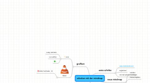 Mind Map: arbeiten mit der mindmap