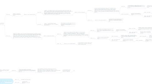 Mind Map: Оператор - Здравствуйте, компания Цифровые технологии, меня зовут ______. Мы занимаемся готовыми решениями для загородного интернета. с кем я могу поговорить по вопросам сотрудничества?