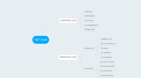 Mind Map: HET OOR