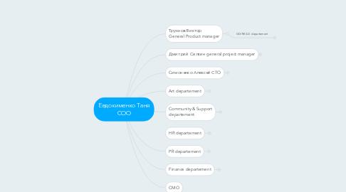 Mind Map: Евдокименко Таня СОО