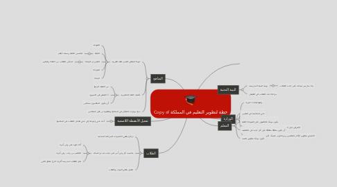 Mind Map: Copy of خطة لتطوير التعليم في المملكة