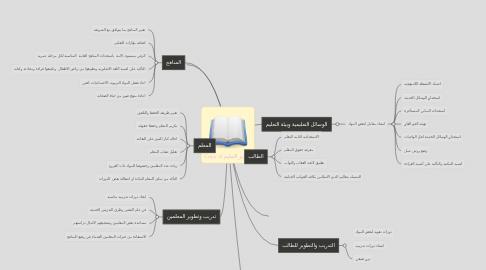 Mind Map: Copy of تطوير التعليم