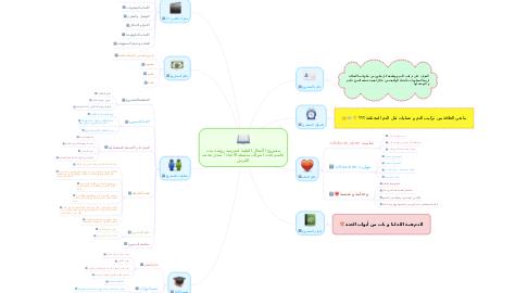 Mind Map: مشروع الأعمال الطيبة لمدرسة روضة بنت جاسم تحت اشراف منسقة الأحياء / شذى محمد القرش