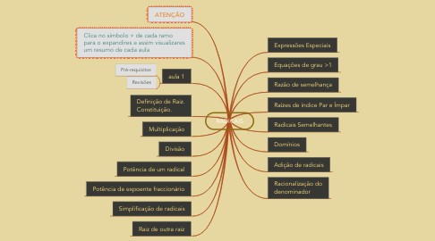 Mind Map: RADICAIS