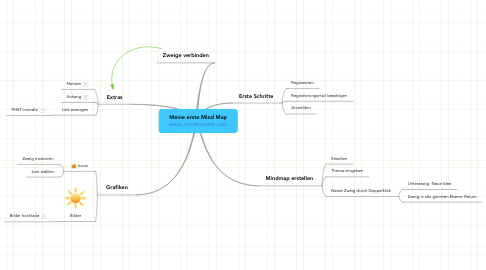 Mind Map: Meine erste Mind Map www.mindmeister.com