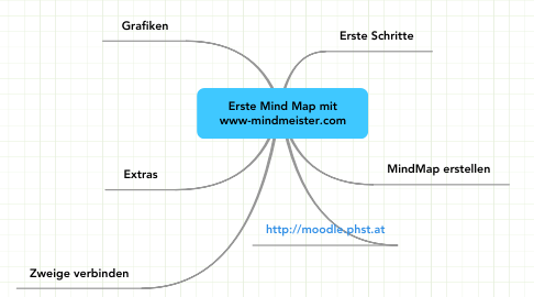 Mind Map: Erste Mind Map mit