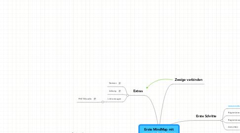 Mind Map: Erste MindMap mitwww.mindmeister.com