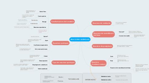 Mind Map: REACCIONS QUÍMIQUES
