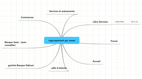 Mind Map: regroupement par zones