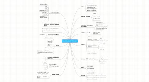 Mind Map: Quelles utilisations pour le DAB?