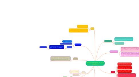 Mind Map: Scoperte e Invenzioni nel corso della Storia
