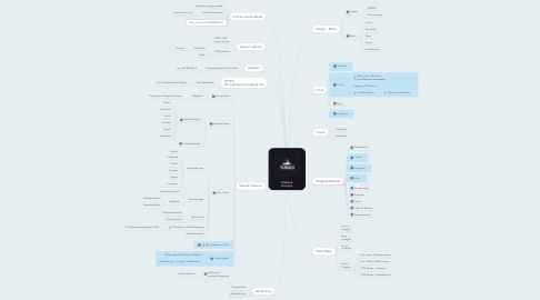 Mind Map: Website Analysis