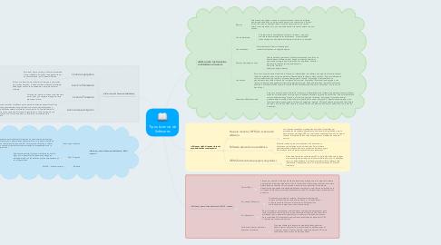 Mind Map: Tipos Licencia de Softwares