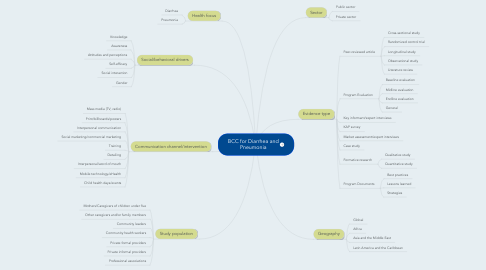 Mind Map: BCC for Diarrhea and Pneumonia
