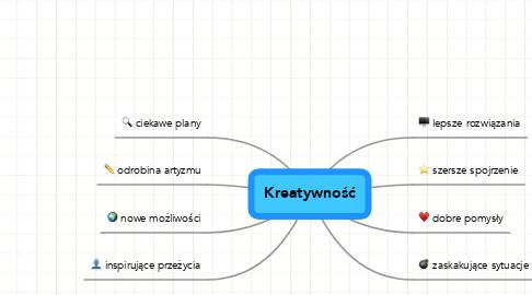 Mind Map: Kreatywność