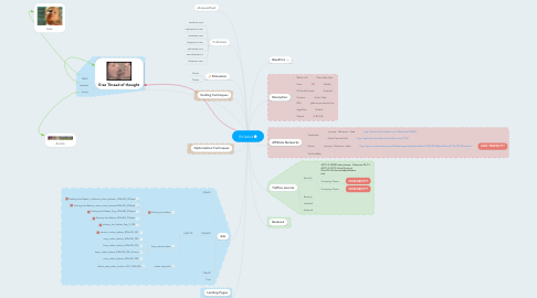 Mind Map: IN Adult