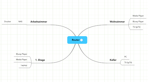 Mind Map: Router